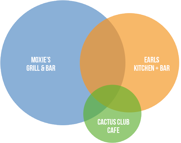 SEO and Analytics for Moxie's Grill & Bar
