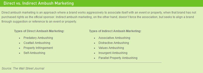 Direct Vs. Indirect Ambush Marketing