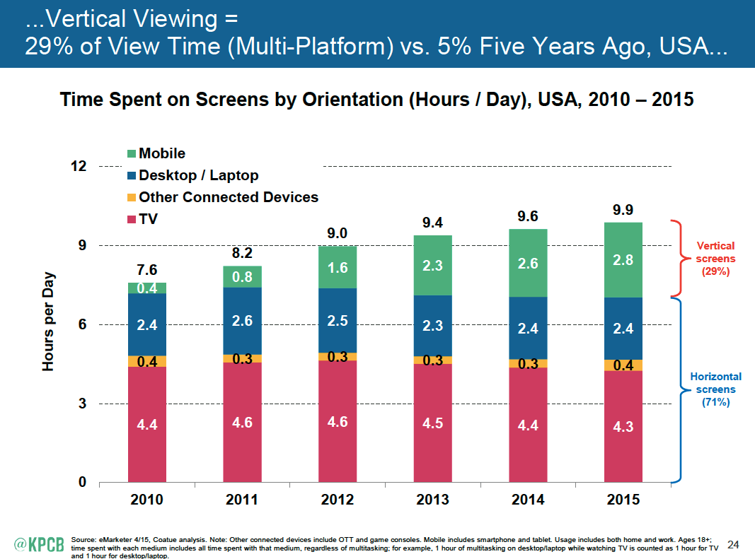 Video viewing by platform