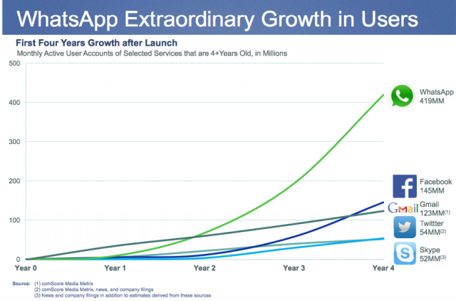 WhatsApp Growth in Users